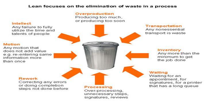 Lean Waste Process